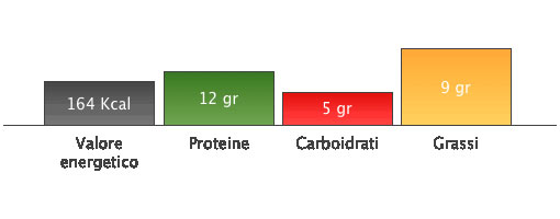 giuncata dieta
