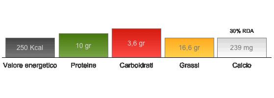 ricotta calorie